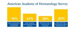 Chart showing percentages from American Academy of Dermatology survey on Safe Sun Practices